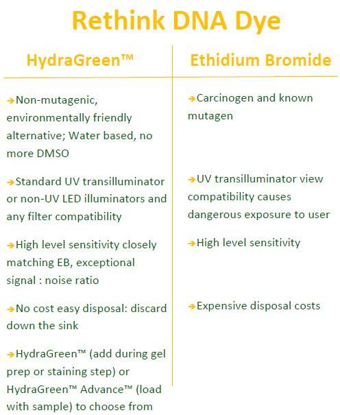 HydraGreen comparison